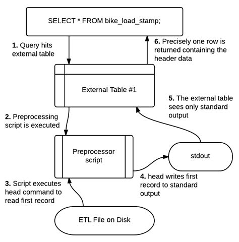 Where Is Row Records Located A Tale Of Two Tables Header Rows In Etl Simple Talk