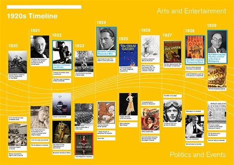major events in the 1920s the roaring 20s music of its time page 2