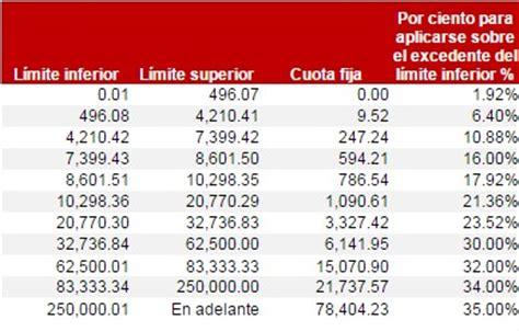 tabla de subsidio anual 2016 tarifas y tablas isr 2015 rankia