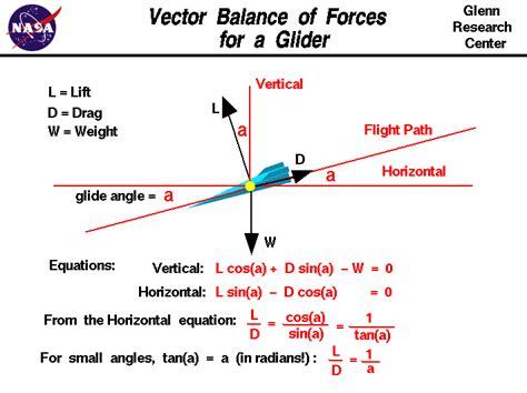 vector balance for a glider