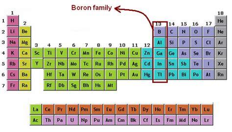 Boron Periodic Table by Boron Family Boron Family Properties Chemistry