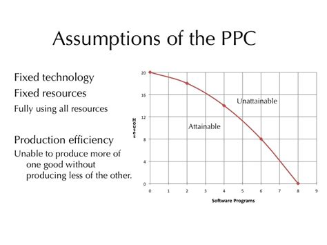 Production Possibilities Curve Worksheet Answers by Econ 150 Microeconomics