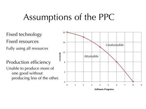 Production Possibilities Frontier Worksheet Answers by Production Possibilities Curve Practice Worksheet
