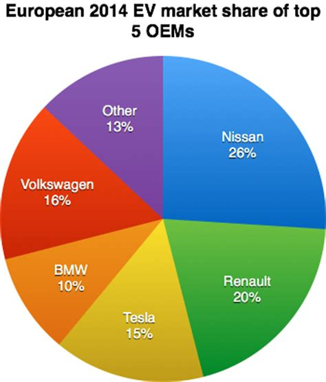 Top Ten Automakers by European Electric Car Market Top 5 Automakers