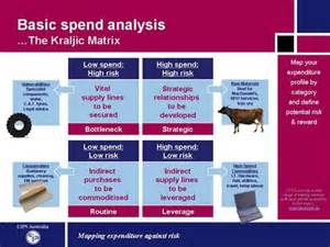 procurement matrix template newhairstylesformen2014 com