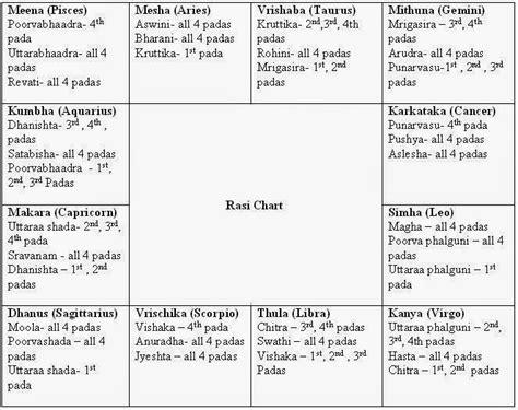 actor vijay jathagam astrology chart in tamil jathagam jothidam in tamil ayucar