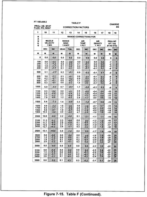 Dod Table Of Distances by Fm 6 40 Chptr 7 Firing Tables