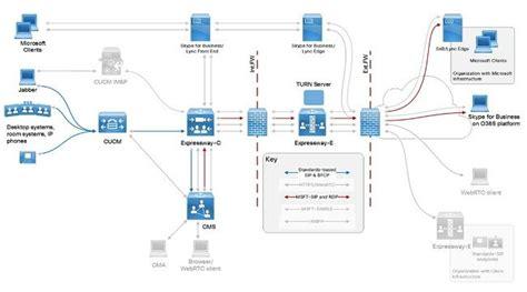 configure  troubleshoot dns  certificate