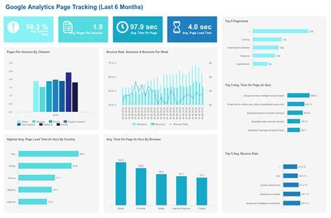 The Best Custom Google Analytics Dashboards Exles Analytics Template