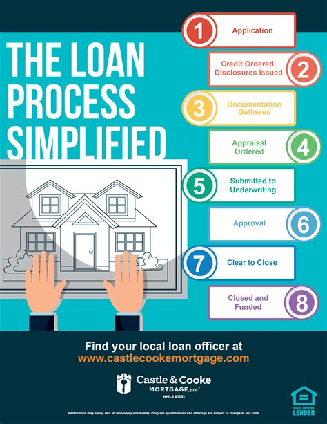 buying a house mortgage process infographic the loan process simplified