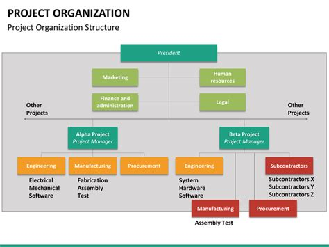 Project Organization Powerpoint Template Sketchbubble Project Management Structure Template