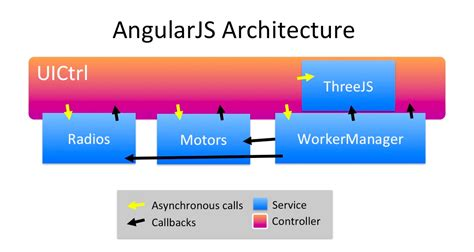 angularjs tutorial git angularjs diagram simple git diagram elsavadorla