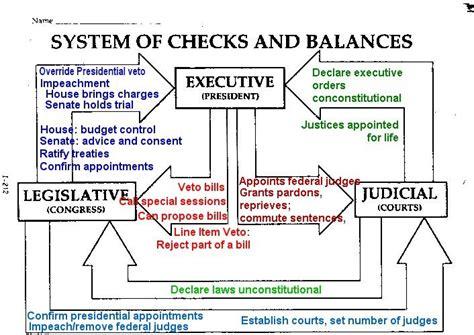 exle of checks and balances checks and balances exercise