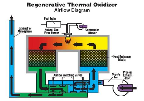 Kitchen Hacks by Things You Should Know About Regenerative Thermal