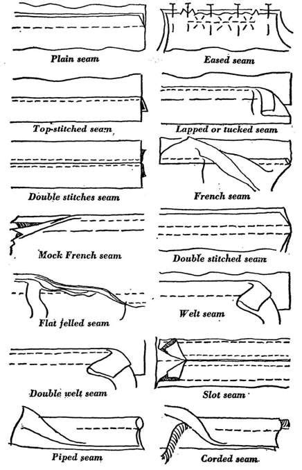 pattern making and its types 1152 best images about sewing techniques on pinterest