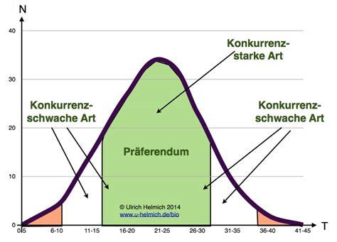 Ph Wert Grundwasser 3584 by Ph Wert Grundwasser Ph Wert Boden Messen Boden Ph Messger