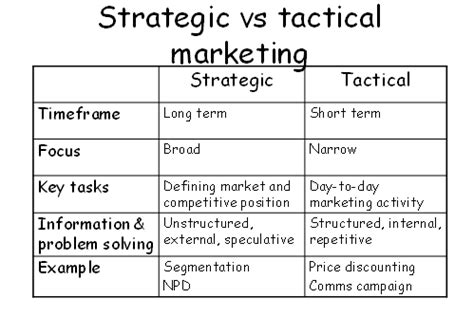 marketing tactical plan template the marketing planning processes oxford college of