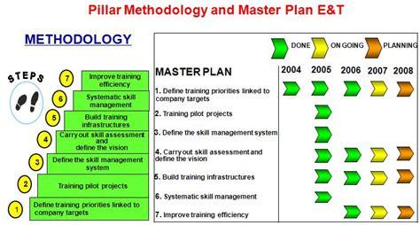 TPM world class management