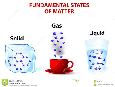 matter at fundamental states of matter stock vector illustration