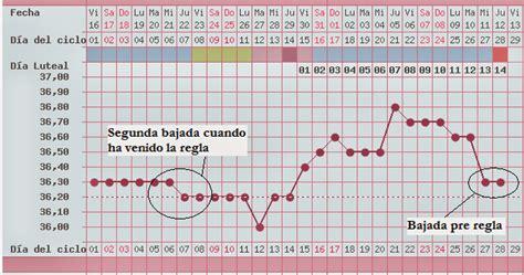 Calendario Despues 2012 M 233 Todo De La Temperatura Basal La Agenda De Mam 225