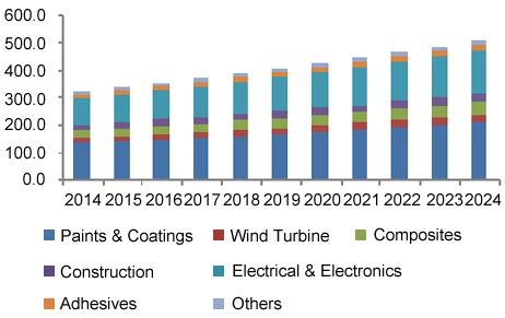 epoxy resin market size & share   industry report, 2024