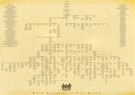 printable descendant family tree 6 best images of family tree descendant chart family