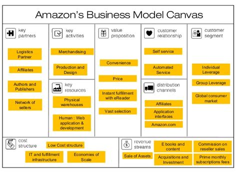 the business model book design build and adapt business ideas that drive business growth brilliant business books business model the of logistics at mgeps at upv
