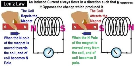 definition of electromagnetic induction what is the difference between induced current and eddy current electronics quora