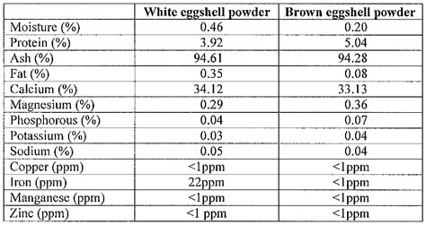 Shell Table Wo2013075003a1 Eggshell Powder Compositions And Methods