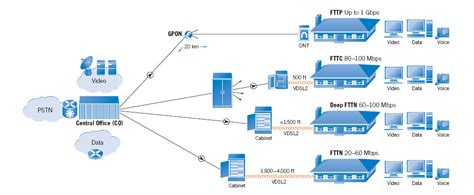 network design meaning architecture fttx