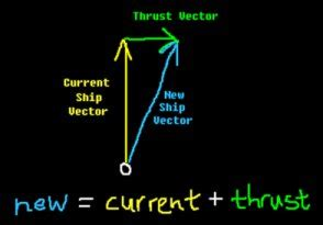 vector thrust tutorial channelpan channel playernumber 1 2 1