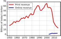 file naa newspaper ad revenue svg wikimedia commons mass media and american politics