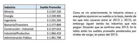 sueldo para cuidar persona argentina estudio revela cu 225 les son los sueldos de ingenieros