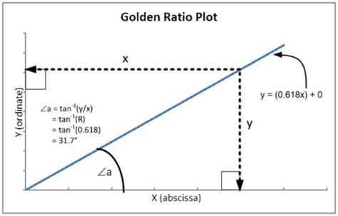 golden section dimensions proportional dividers golden section and generalized 2