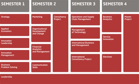 Mba Semester Hours by Dtu S Executive Mba Program Structure Dtu Business