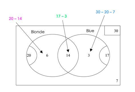venn diagram probability calculator 3 circles mathspace mixed probability and sle spaces