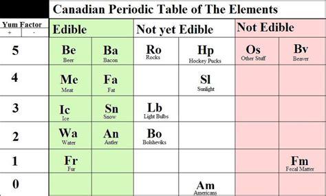 pt of elements periodic database chemogenesis