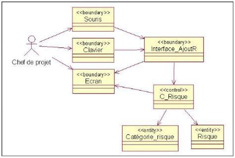diagramme de classe de conception pour chaque cas d utilisation memoire gestion de risque de projet amira ben