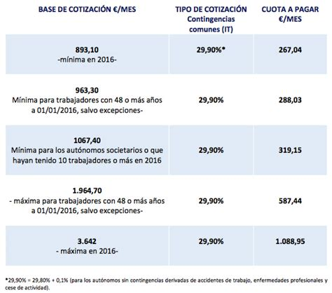regimen hogar 2016 cuotas base de cotizaci 243 n en el r 233 gimen especial de trabajadores