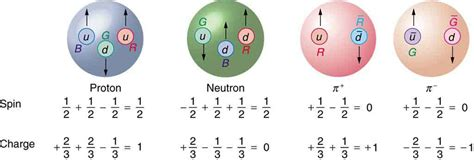 Quarks In Protons Picture Suggestion For Quarks In Protons And Neutrons