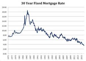 today s home interest rates historical look at mortgage interest rates vancil