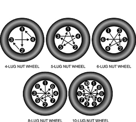 change  flat tire instructions