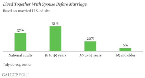 14 tips to make living together before marriage work by age 24 marriage wins out