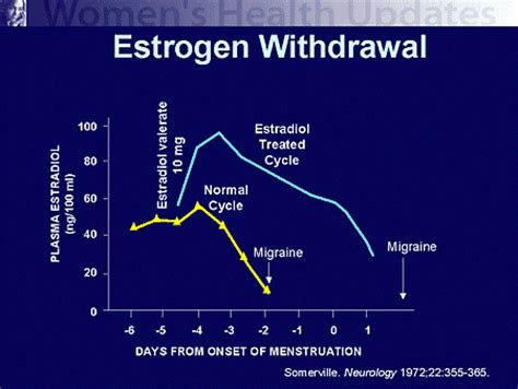 Estrogen Detox Side Effects by Diagnosing And Managing Hormonally Associated Migraine