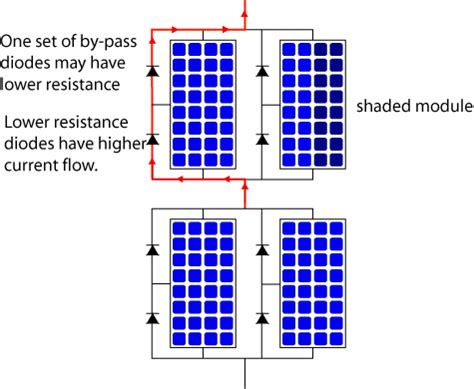 what are bypass diodes in solar panels mismatch effects in arrays pveducation