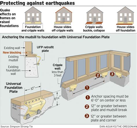 earthquake retrofit earthquake retrofit walnut creek construction