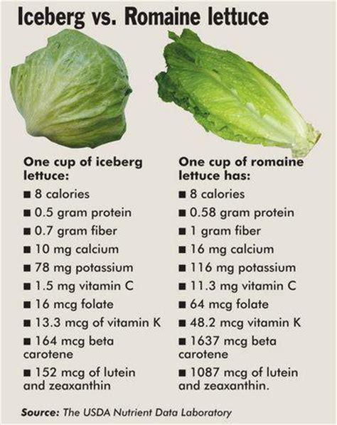 diet tip: iceberg lettuce vs romaine lettuce