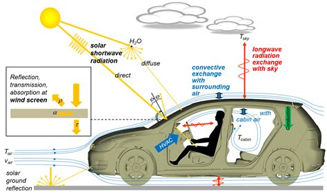 environmental comfort systems electric vehicle thermal management simulation