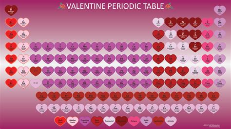 when was the valentines day valentines day periodic table wallpaper