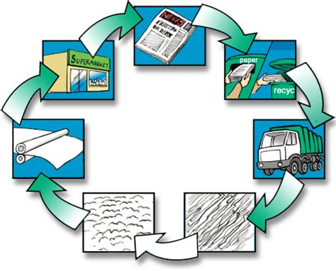 How To Make Paper Cycle - process of paper recycling yg world